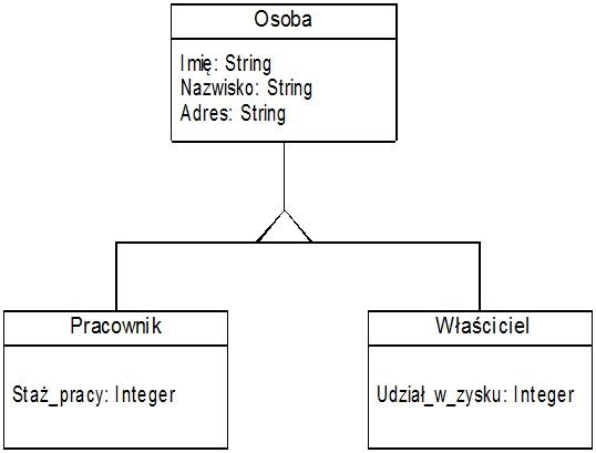 Wykad ix dziedziczenie ccuart Choice Image