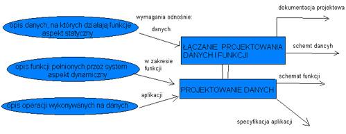 Projektowanie systemw informacyjnych wykad nr 5 22112005 image ccuart Image collections