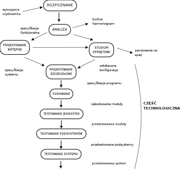 Projektowanie System U00f3w Informacyjnych